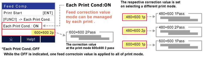 The respective correction value is set on selecting a different print mode.