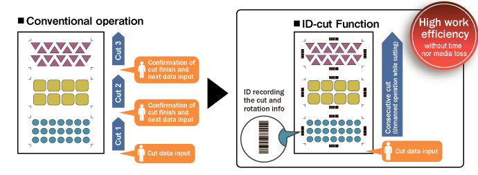 ID Cut function