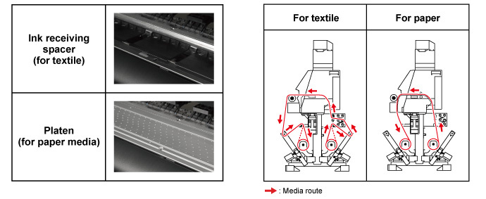 Ink receiving spacer (for textile) and Platen (for paper media) / Media conveyance route
