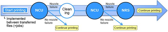 NCU & NRS