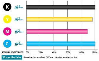 Superior Indoor & Outdoor Durability