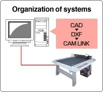 Organization of systems