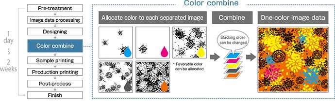 Color combine