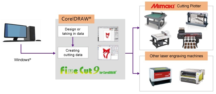 FineCut9 for CorelDRAW