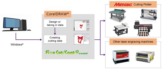 FineCut/Coat9 for CorelDRAW