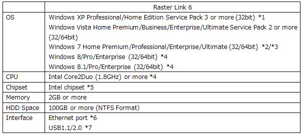 RasterLink6 スペック表