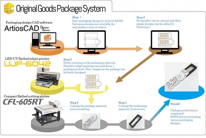 Original Goods Package System(OGPS)