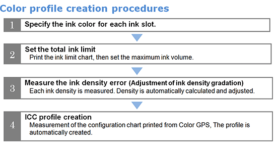 Color profile creation procedures