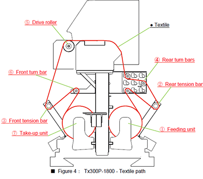 Figure 4: Tx300P-1800 - Textile path